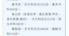 广东高考本科批次开始征集志愿,上本科大学还有机会!