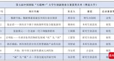 """暨南大学获中国国际""""互联网+""""大学生创新创业大赛金奖"""