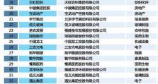 2018闽商全国百强榜发布 年营收超百亿上榜企业23家