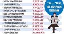 """""""五一""""假期厦门吸金24.37亿 休闲研学成最大亮点"""