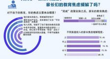 """""""双减""""实施后 72.7%受访家长表示教育焦虑有所缓解"""